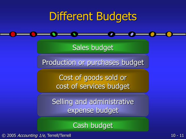 Different Budgets