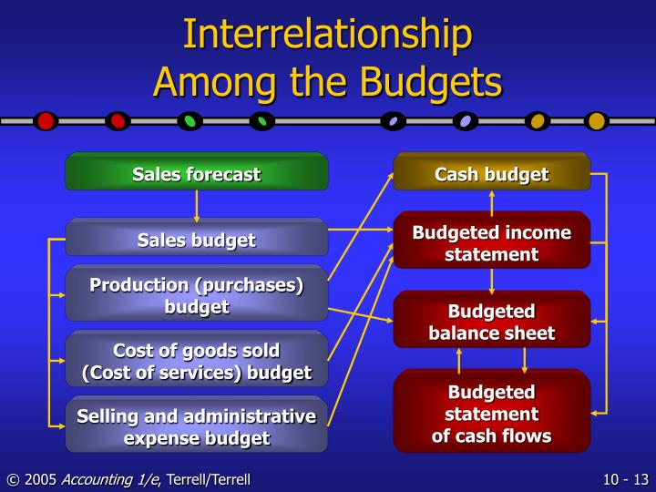 Budgeted income