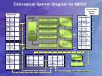 conceptual system diagram for mdss