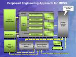 proposed engineering approach for mdss