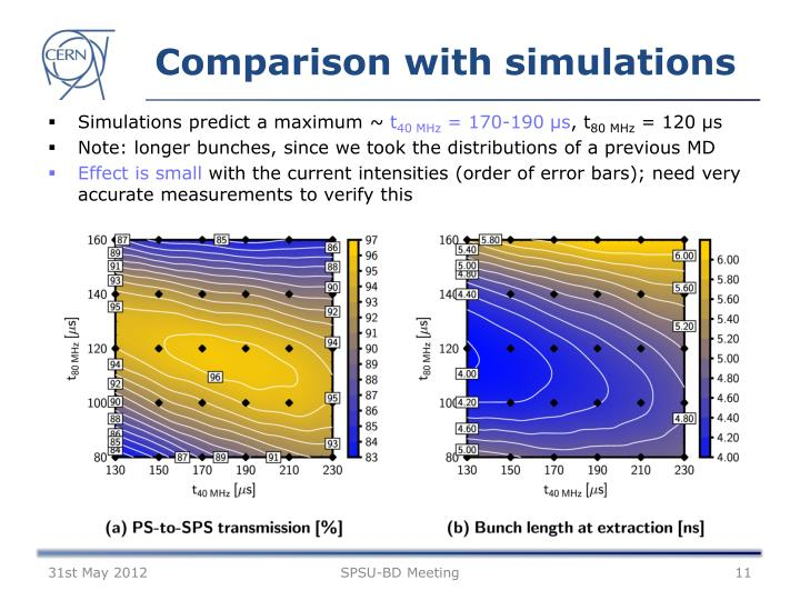 Comparison with simulations