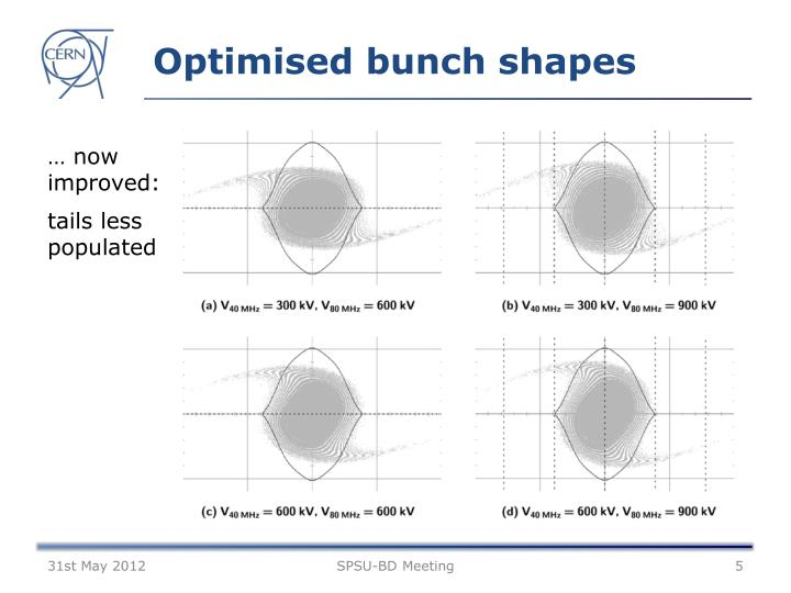 Optimised bunch shapes