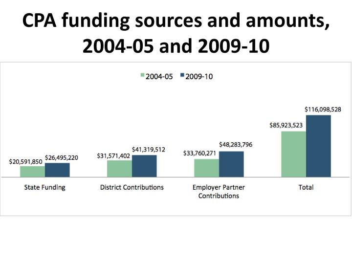 CPA funding sources and amounts,