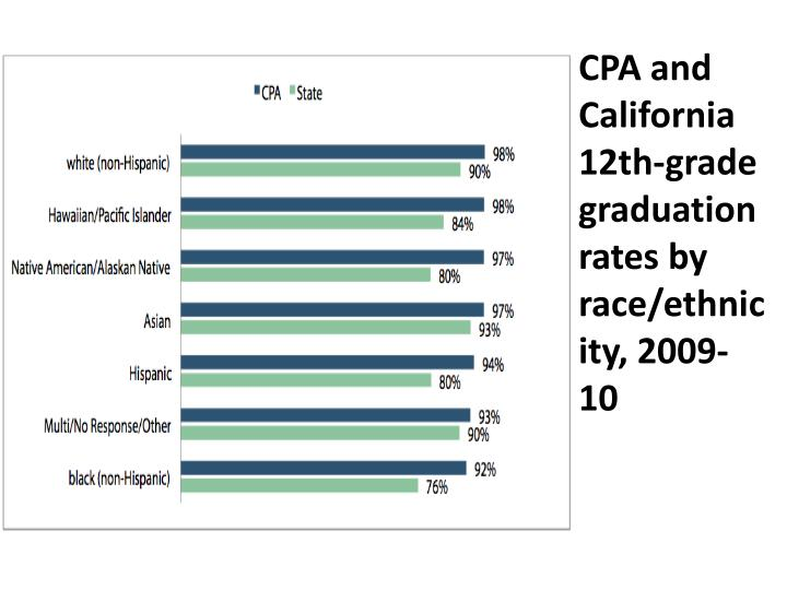CPA and California 12th-grade graduation rates by race/ethnicity, 2009-10