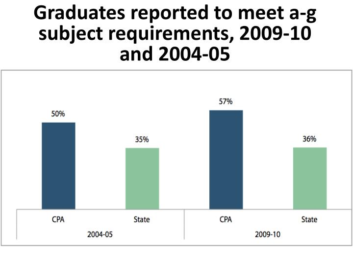 Graduates reported to meet a-g subject requirements, 2009-10 and 2004-05