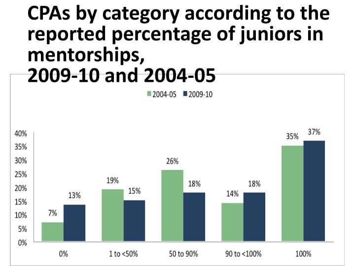 CPAs by category according to the reported percentage of juniors in mentorships,