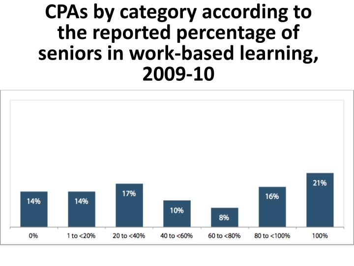 CPAs by category according to the reported percentage of seniors in work-based learning, 2009-10