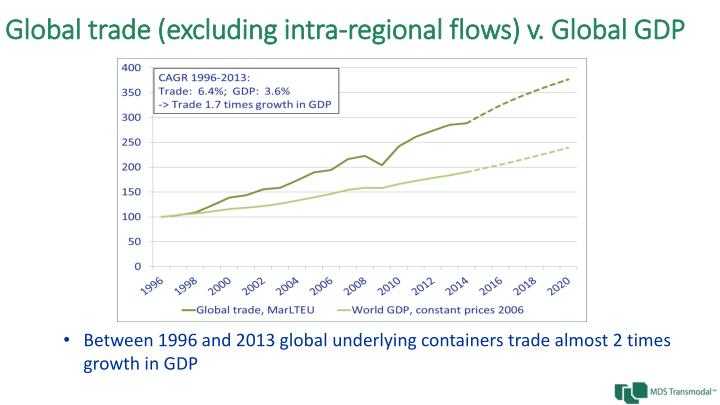 Global trade (excluding intra-regional flows) v. Global GDP