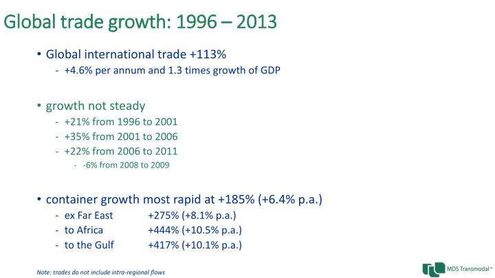 Global trade growth 1996 2013