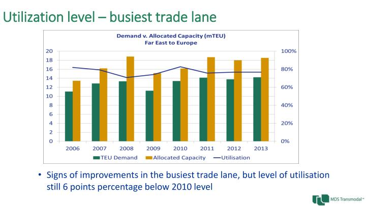 Utilization level – busiest trade lane