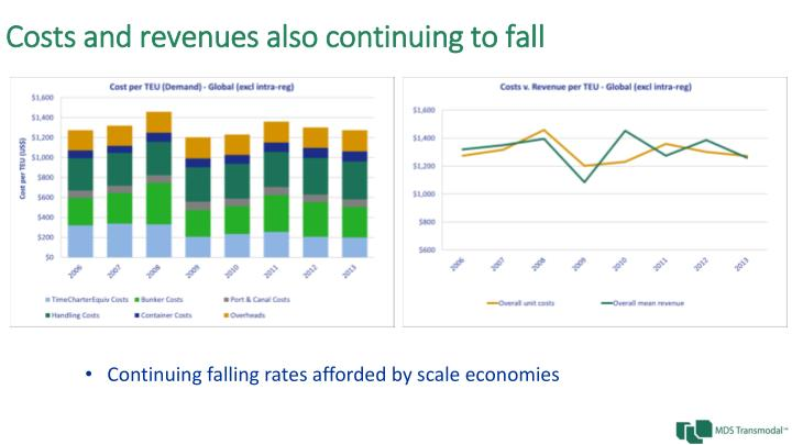 Costs and revenues also continuing to fall