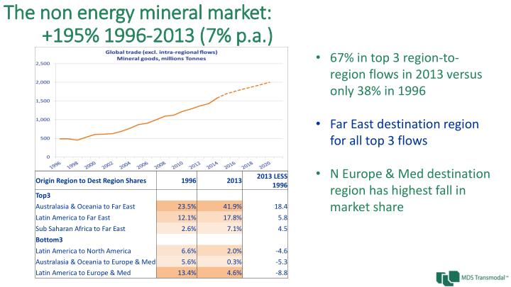 The non energy mineral market:
