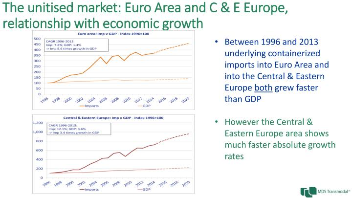 The unitised market: Euro Area and C & E Europe, relationship with economic growth