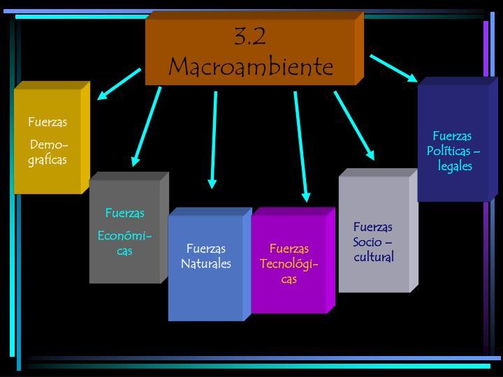 3.2 Macroambiente