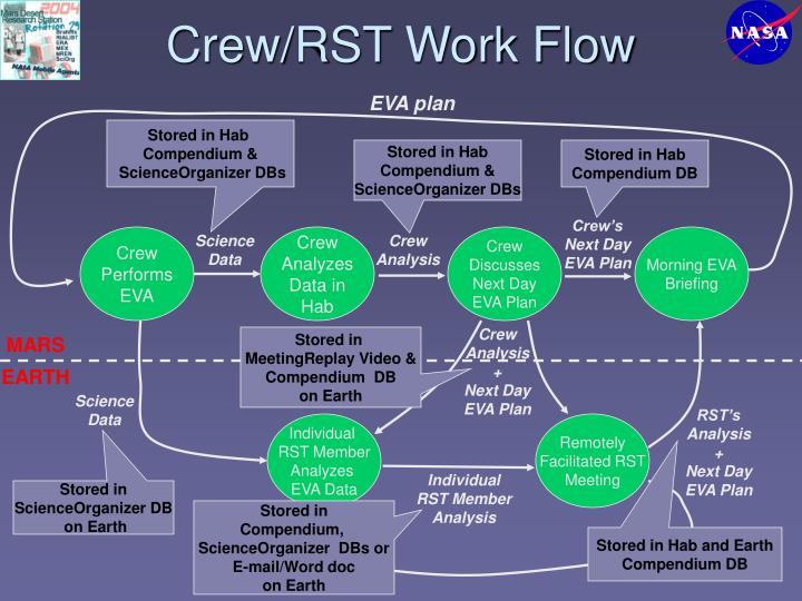 Crew/RST Work Flow