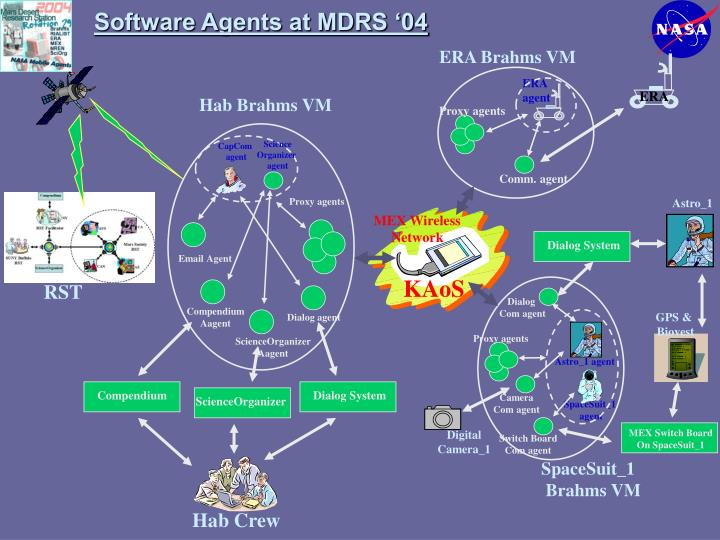 Software Agents at MDRS '04