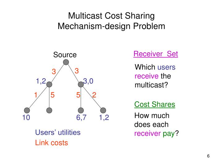 Multicast Cost Sharing