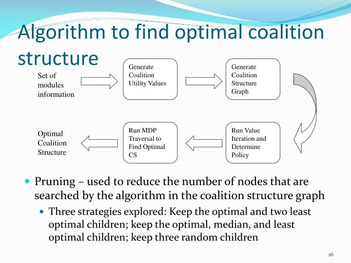 Generate Coalition Utility Values