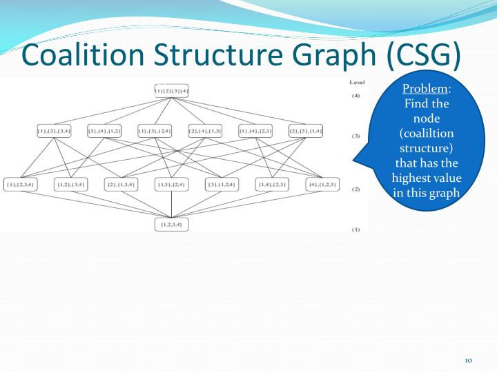 Coalition Structure Graph (CSG)