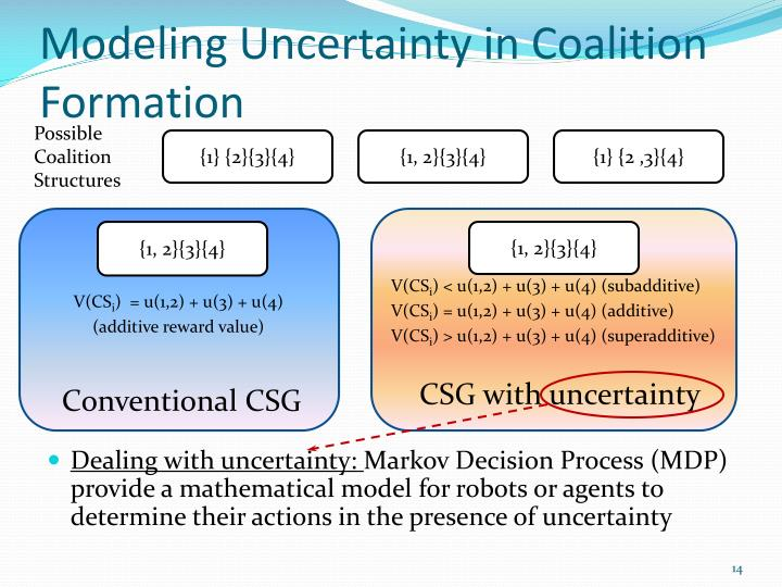Modeling Uncertainty in Coalition Formation