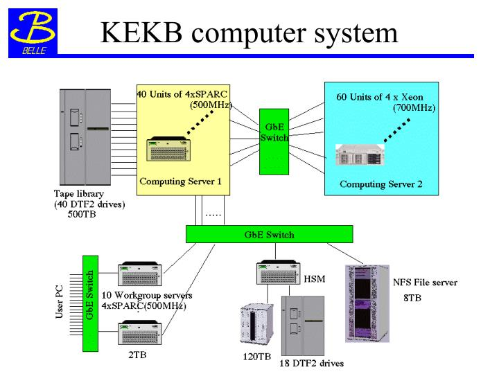 KEKB computer system