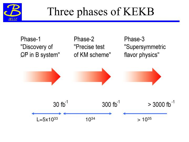 Three phases of KEKB