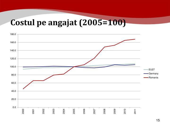 Costul pe angajat (2005=100)