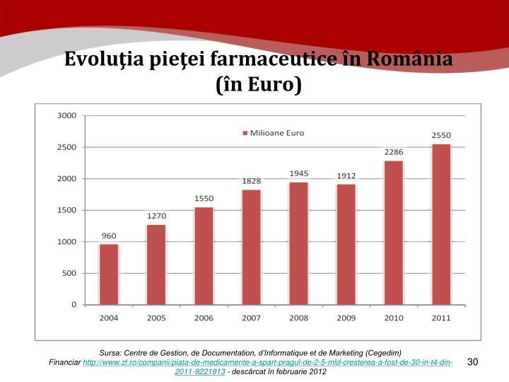 Evoluţia pieţei farmaceutice în România