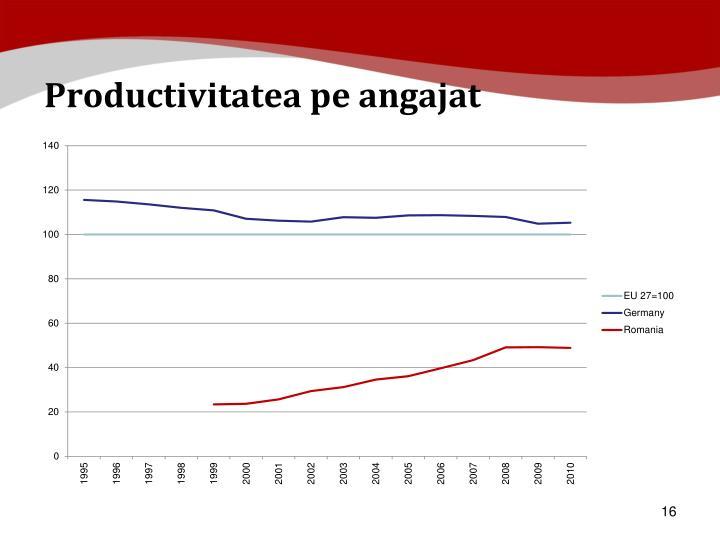 Productivitatea pe angajat
