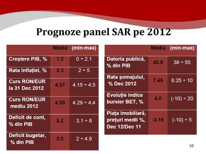 Prognoze panel SAR pe 2012