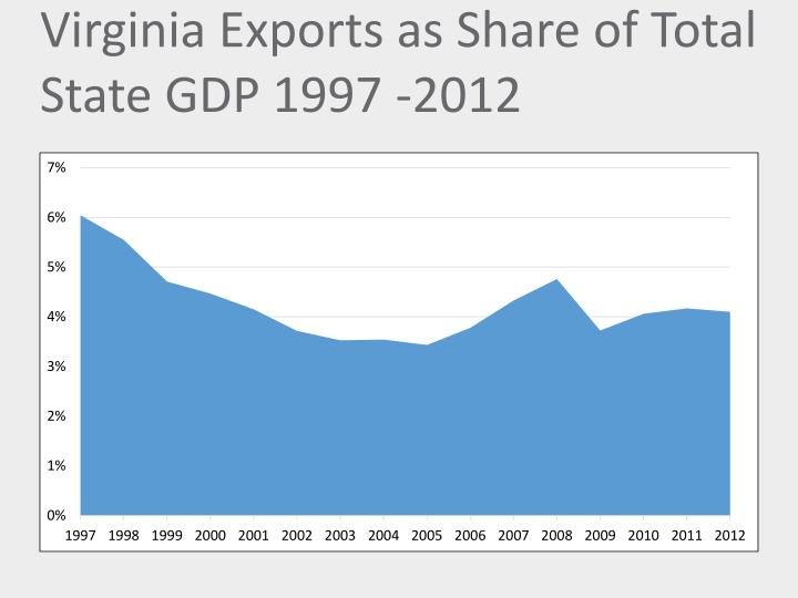 Virginia Exports as Share of Total State GDP 1997 -2012