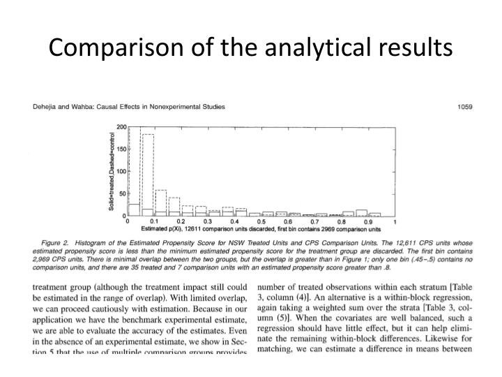 Comparison of the analytical results