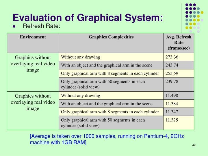 Evaluation of Graphical System: