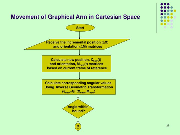 Movement of Graphical Arm in Cartesian Space