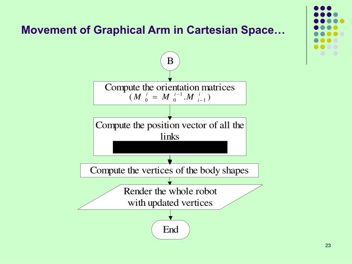 Movement of Graphical Arm in Cartesian Space…