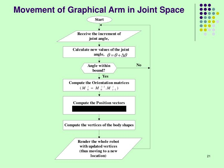 Movement of Graphical Arm in Joint Space
