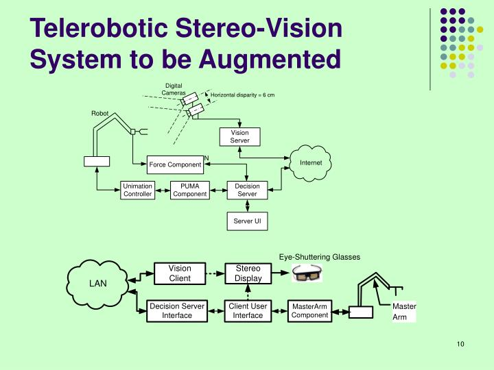 Telerobotic Stereo-Vision System to be Augmented