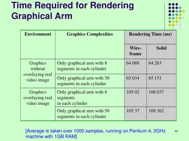 Time Required for Rendering Graphical Arm