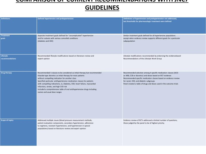 COMPARISON OF CURRENT RECOMMENDATIONS WITH JNC7 GUIDELINES