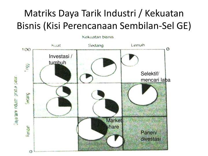 Matriks Daya Tarik Industri / Kekuatan Bisnis (Kisi Perencanaan Sembilan-Sel GE)