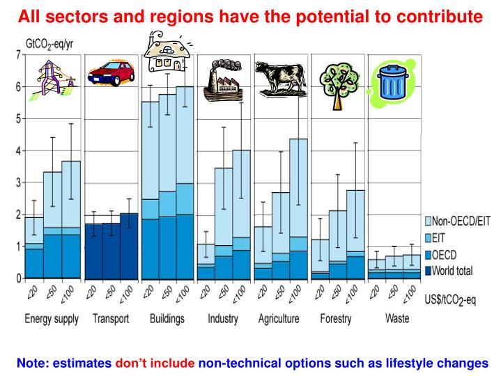 All sectors and regions have the potential to contribute