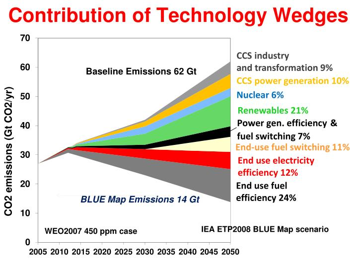 Contribution of Technology Wedges