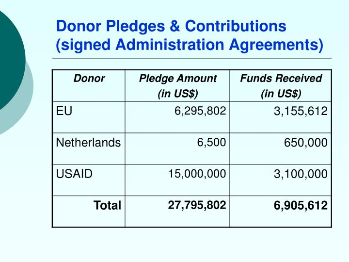 Donor Pledges & Contributions