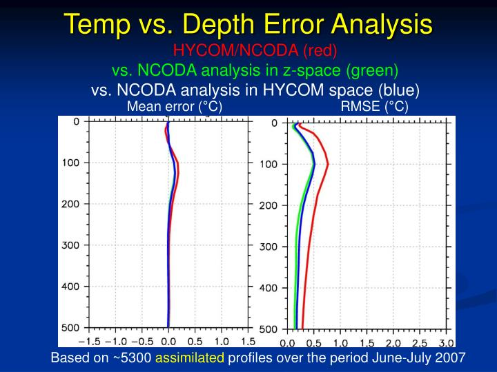 Temp vs. Depth Error Analysis