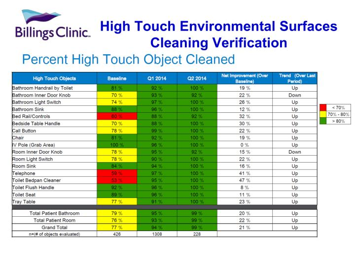 High Touch Environmental Surfaces