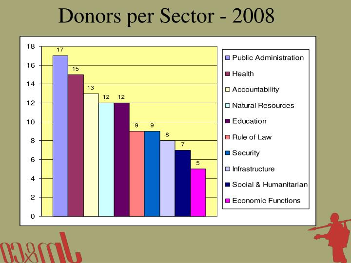 Donors per Sector - 2008