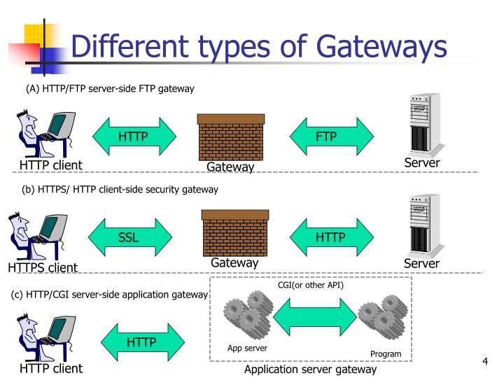 Different types of Gateways