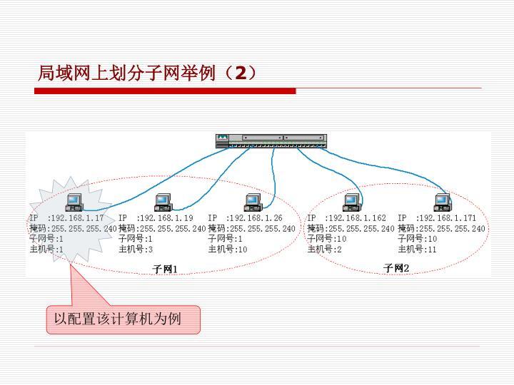 局域网上划分子网举例(