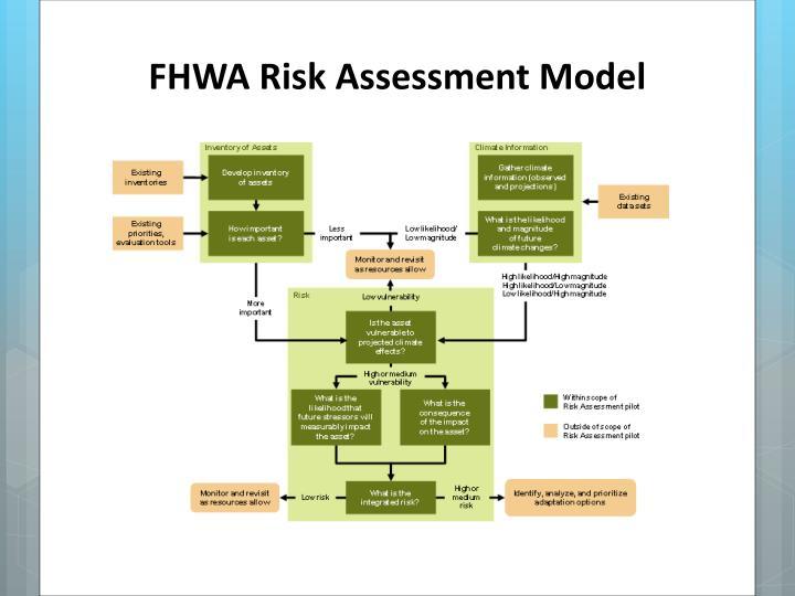 FHWA Risk Assessment Model