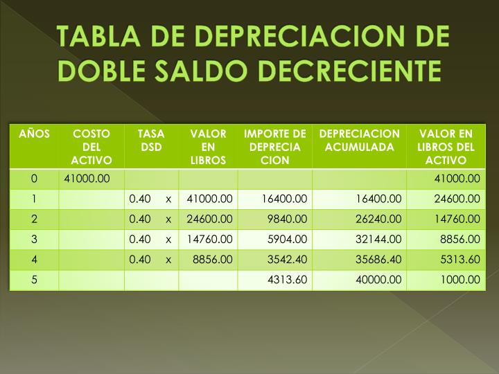 TABLA DE DEPRECIACION DE DOBLE SALDO DECRECIENTE